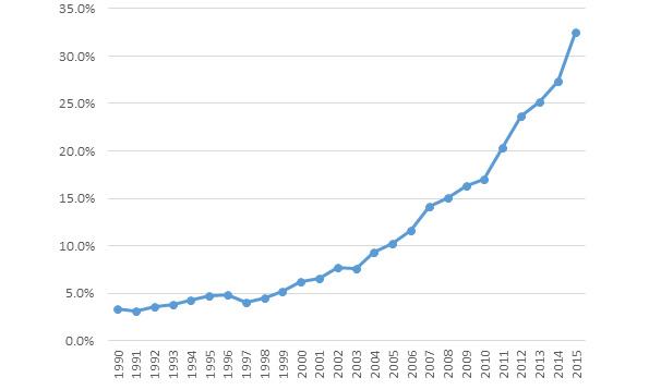 グラフ1 ドイツの再生可能エネルギー発電量の割合の推移