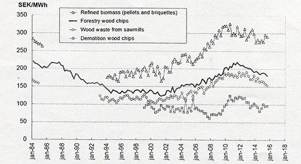 図2 木質バイオマスの実質価格の推移スウェーデン、1984〜2016年、2025年8月基準、SEK/MWh