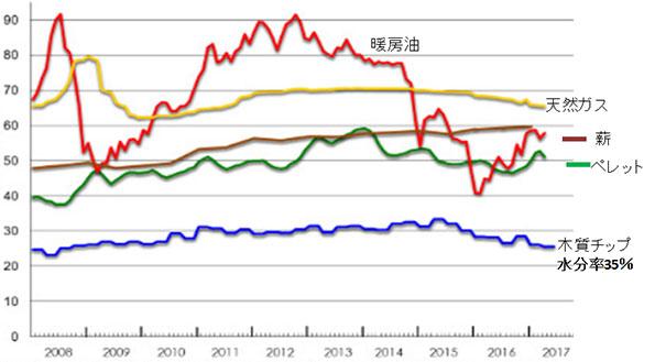 図3 発熱量当たり燃料価格の推移ドイツ 2006Ⅰ〜17年Ⅱ4半期 ユーロ/MWh