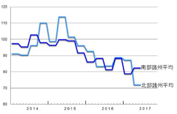 図4 森林チップ(WG35)価格の推移ドイツ南部と北部平均 ユーロ/トン