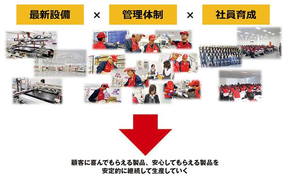 福島プライドを土台にした生産体制