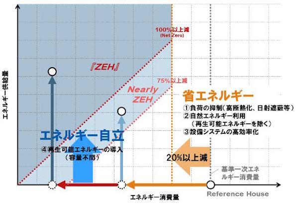 ZEHロードマップ