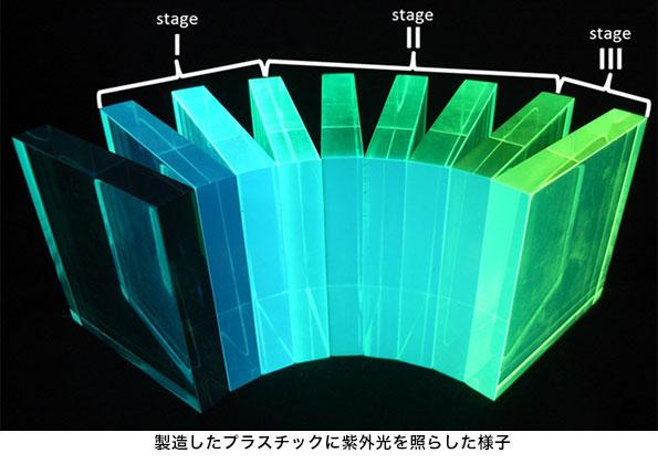京大、光の色を変換するプラスチックの新メカニズムを発見 広範な産業分野への応用可