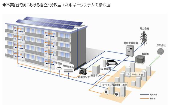 神奈川県の集合住宅で「創エネリノベーション」 太陽光、エネファーム、蓄電池を導入