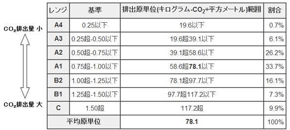 東京都、低炭素ビルに関する評価指標(ベンチマーク)を作成