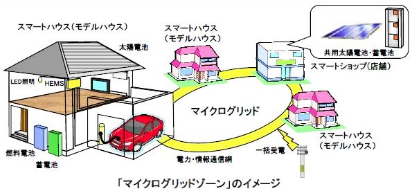 積水ハウス、埼玉県越谷レイクタウンで各建物が発電した電力を融通し合うモデル街区を構築