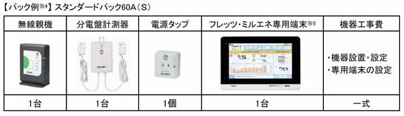 NTT東日本、電力見える化サービスのパック商品 10万円の補助金交付対象に認定