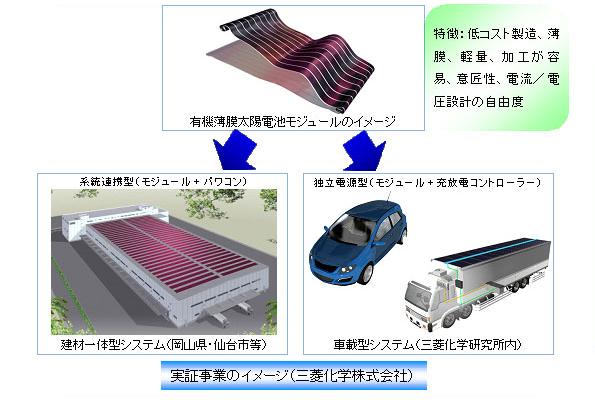NEDO、有機系太陽電池の実証プロジェクトをスタート