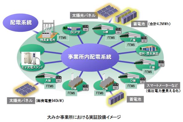 日立、茨城県で分散型EMSの社内実証実験を開始