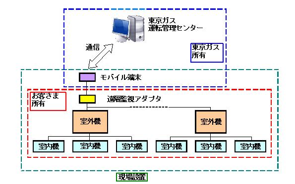 東京ガス、ガスヒートポンプの省エネ運転を遠隔で実現、新サービスを開始