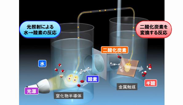 パナソニック、太陽光のみでCO2を資源化する人工光合成システムを開発