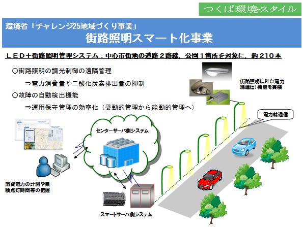 伊藤忠、国内初の街路照明スマート化システムをつくば市にて運用開始
