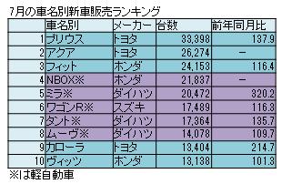 7月の新車販売、HV「プリウス」「アクア」が4カ月連続の1位、2位