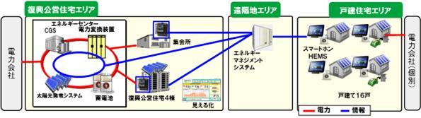 NTTファシリティーズなど、仙台市田子西エコモデルタウンでEMSを構築