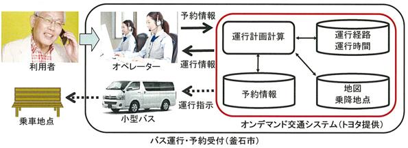 トヨタ、10月から釜石市と共同でオンデマンドバスシステムの実証実験を実施