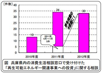 兵庫県、再生可能エネルギーの投資詐欺に注意喚起 勧誘トラブル6倍増