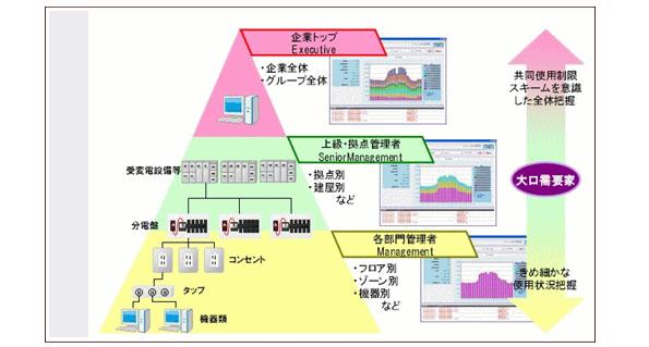 凸版印刷、相模原工場に「使用電力見える化クラウドサービス」導入