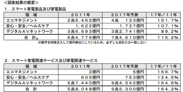スマート家電市場調査 5年後には家電11年比15%増、関連サービス64%増