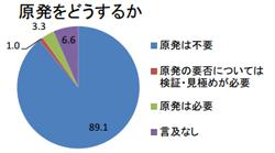 原発に関するパブリックコメント集計結果発表 2030年時点で原発0%が9割