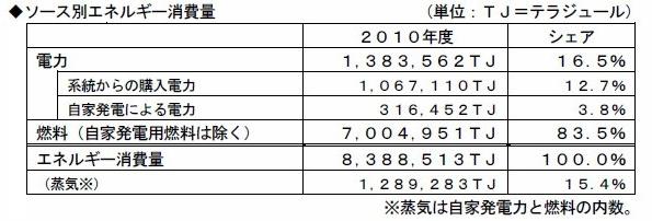 2010年度エネルギー消費量 自家発電力3.8% ガス系燃料4.0%