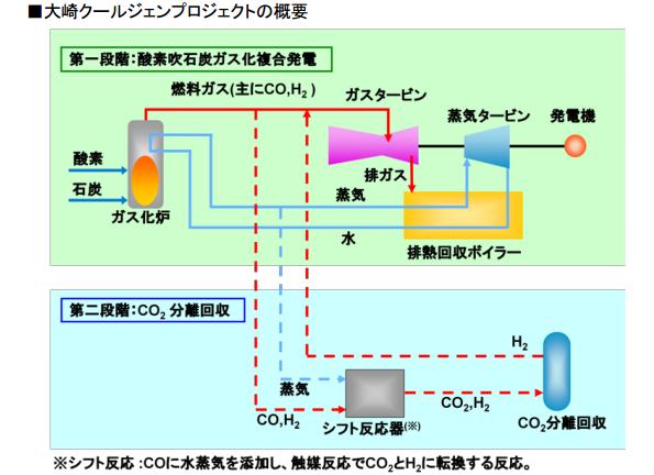 日立、石炭火力発電のCO2排出を削減する、石炭ガス化の実験設備を受注