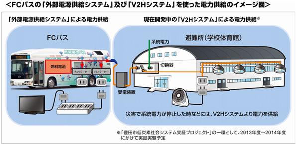 トヨタ自動車、燃料電池バスから家電へ給電、外部電源供給システムを開発