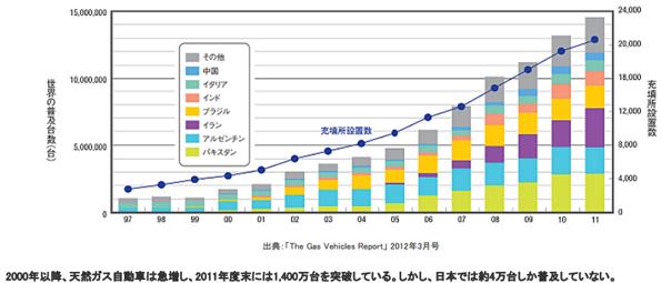 早稲田大学・東京ガスなど、「天然ガス自動車の普及戦略研究会」を発足