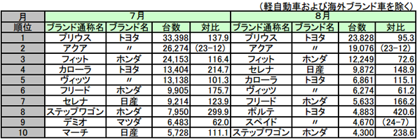 8月の新車販売台数ランキング  トヨタ「プリウス」が15カ月連続首位