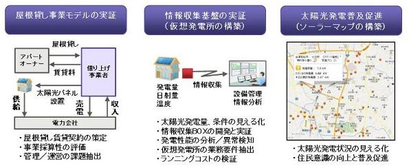 富士通とレオパレス21、福島県で仮想型太陽光発電所、ICT技術と屋根貸しを活用