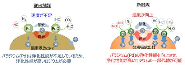 ホンダ、レアメタル使用量を低減した排ガス浄化用の新触媒開発