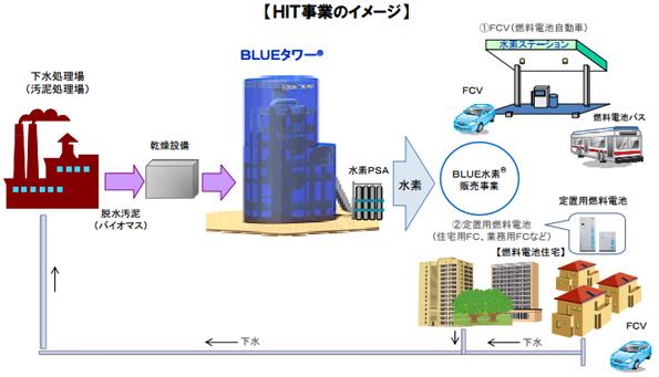 豊田通商・三井化学など、下水汚泥からバイオ水素製造の実証
