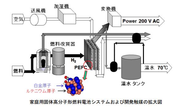 北大など、燃料電池の効率向上に寄与する新規合金触媒を開発