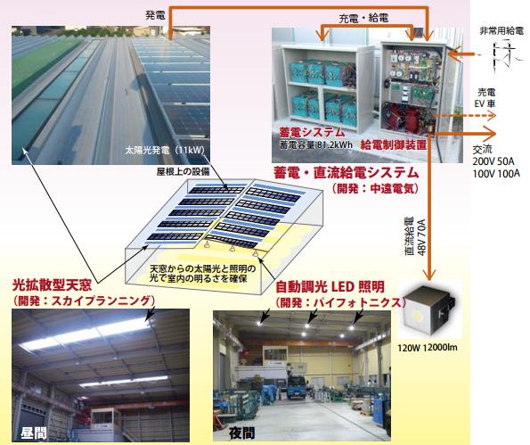 天窓+太陽光+蓄電池+LEDを使った体育館や避難所用の自立型照明システム