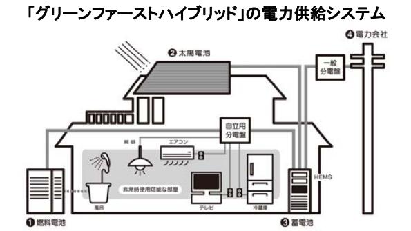 愛知県・三重県・岐阜県で「まち全体が発電所」のスマートタウン