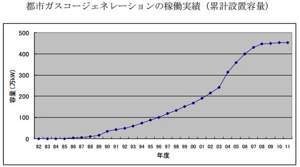 2011年度都市ガスコージェネレーション累計設置件数 前年比17.2%増