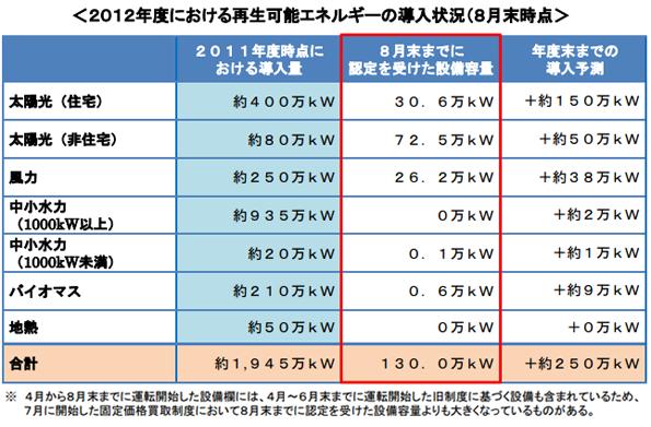 8月末時点の再エネ設備認定、130万kWに