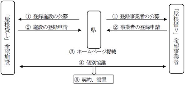 神奈川県、太陽光発電事業の「屋根貸し」と「屋根借り」をマッチング