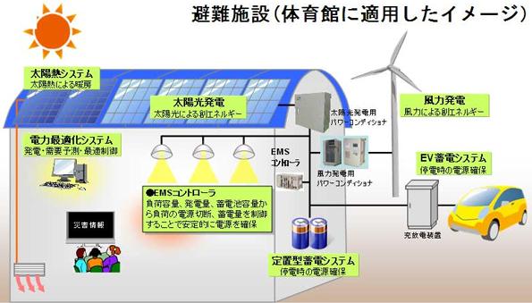 太陽光と風力で発電 避難所向けEMS「スマートシェルター」