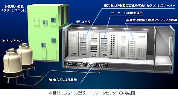 つくばに次世代モジュール型データセンター 消費電力30%削減