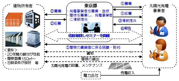 東京都、太陽光発電「屋根貸しビジネス」をマッチング、発電事業者を募集
