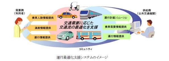 日立、愛知県豊田市の低炭素社会システム実証プロジェクトに参画