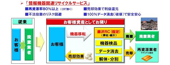 JBサービス、情報関連機器のリサイクルサービスを開始