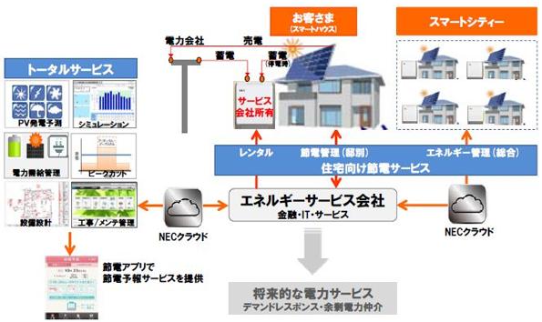 オリックスなど、家庭向け蓄電池のレンタルサービスを検討