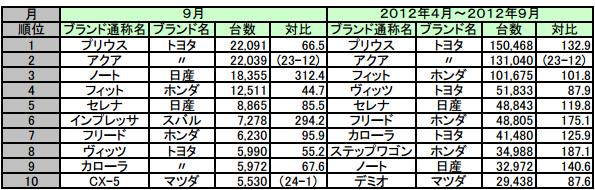 9月の新車販売台数、HV「プリウス」、「アクア」でトヨタが1位2位独占