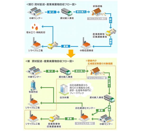 住友林業、埼玉県に廃棄物の高度な分別が可能なリサイクル施設を稼働