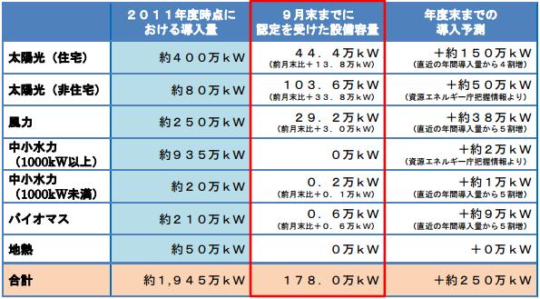 再エネの導入量、制度開始3カ月で1.7GW 目標の7割を達成