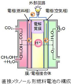 日立、直接メタノール形燃料電池向けに電極を開発、コストを約45%低減