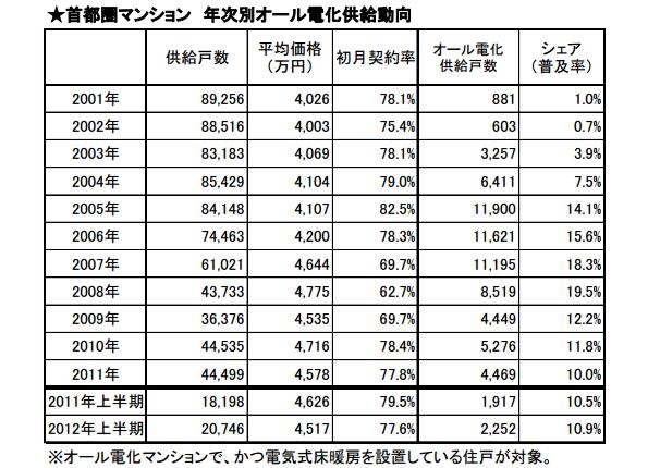 昨年のオール電化マンション供給15%減、2012年上半期は回復