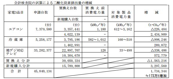 会計検査院、家電エコポイント事業でCO2排出量は増加したと試算