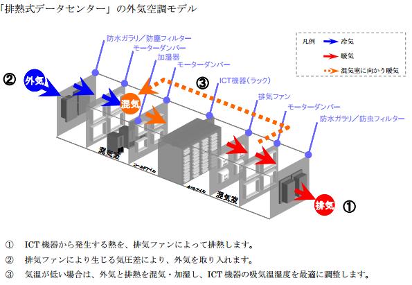 NTTコムウェア、排熱式データセンターサービスで世界最高レベルの省電力
